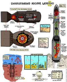 understanding nuclear weapons #TheASGproject