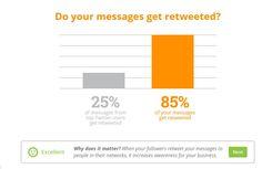 Hootsuite Social Grader, analiza la audiencia social de tu comunidad en Twitter