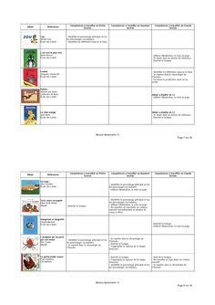 120 albums très utilisés en maternelle et classés selon le niveau de difficulté et les compétences nécessaires à la compréhension. Help Teaching, Teaching Tools, Teaching Math, Classroom Organisation, Teacher Organization, Montessori, Learn To Speak Spanish, Petite Section, English Book