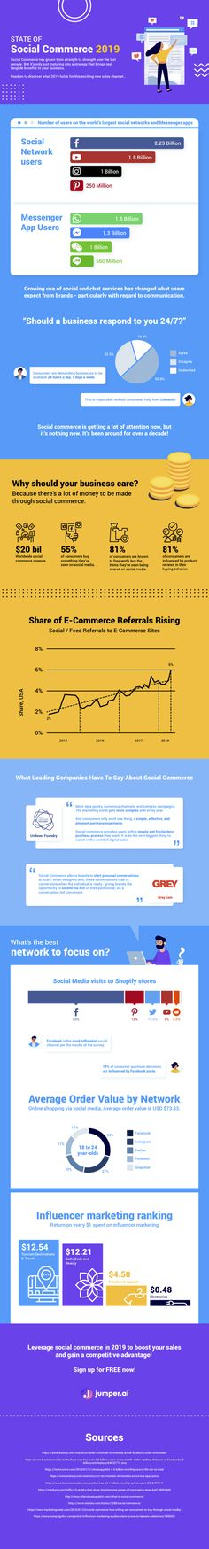 The state of social commerce 2019 [Infographic] - Ecommerce Chatbots by jumper. Social Media Channels, Social Networks, Social Campaign, Social Business, Up And Running, Ecommerce, Need To Know, Infographics, Jumper