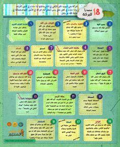 Islam Beliefs, Duaa Islam, Islam Religion, Islamic Posters, Islamic Phrases, Islamic Inspirational Quotes, Islamic Quotes, Quran Tafseer, Ramadan Day