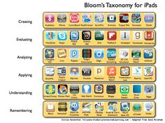 I really like having an iPad in the Library Media Center and use it everyday! My favorite app at the moment is Videolicious, which would belong in the creating category. Here is a chart of Bloom's Taxonomy and iPad Apps from Langwitches Blog.