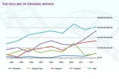 Chart showing a steep increase in the number of films that are either Remakes, Sequels or Adapted form previous films