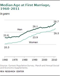 Barely Half of U.S. Adults Are Married – A Record Low | Pew Social & Demographic Trends