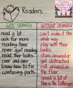Creating Readers and Writers. it's like running a race, build your reading stamina. Several useful Reading Anchor Charts Stamina Anchor Chart, Ela Anchor Charts, Reading Stamina Chart, Building Reading Stamina, Kindergarten Reading, Teaching Reading, Guided Reading, Reading Logs, Reading Fluency