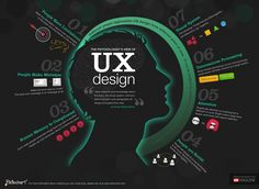 This short visual #infographic is taken from UXMag's article on how to take a psychologist' point of view on #UX design @Piktochart