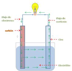 """""""Ideas para salir de pobre"""": Como generar tú propia energía (energía libre, casera y infinita) Solar Energy, Solar Power, Easy Science Projects, Hydrogen Generator, Sistema Solar, Wind Power, Oil And Gas, Survival Skills, Arduino"""