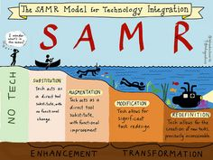 SAMR = Levels of Tech integration Substitution Augmentation Modification Redefinition