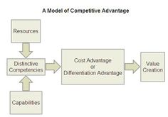 The FMCG & RETAIL Marketing Blog: Core Competency and Competitive Advantage
