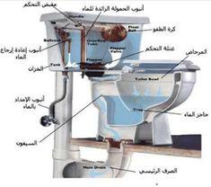 تحميل كتاب الصيانة في تخصص التمديدات الصحية Kitchen Aid Mixer Kitchen Aid Kitchen Appliances