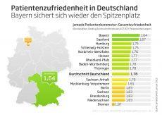 jameda Patientenbarometer 1/2013: Patienten in den westdeutschen Bundesländern sind zufriedener mit den Wartezeiten beim Arzt als in den ostdeutschen Ländern.