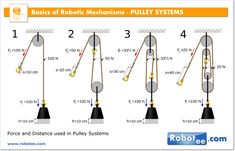 Robotic MECHANISMS – PULLEY SYSTEMS 51005 | ROBOTS & ROBOTICS PORTAL -Oksana