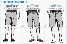 Enjoyable illustration of the proper length of a mans shorts