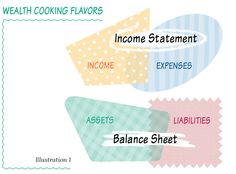 Your life is your business and your income statement, together with your balance sheet are your two wealth cooking measures. How To Become Wealthy, Clerical Jobs, Income Statement, Balance Sheet, Online Tutoring, Wealth Management, Make It Work, Money Matters, Online Work