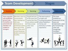 Team Development Stages Forming Storming Norming Performing Adjourning Team acquaints and establishes ground rules. Leadership Coaching, Leadership Roles, Leadership Development, Online Coaching, Professional Development, Coaching Quotes, School Leadership, Leadership Activities, Team Coaching