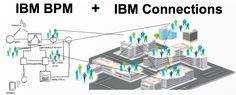 Sample Yellow and Blue integration.  Yellow : IBM Connections  Blue: IBM BPM
