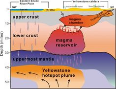 Scientists have revealed the first complete view of Yellowstone's plumbing, which supplies hot and p... - Hsin-Hua Huang, University of Utah
