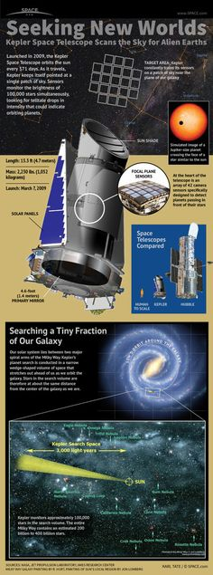 NASA's Planet-Hunting Kepler Telescope Explained (Infographic)