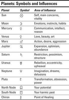 Planet symbols and meanings