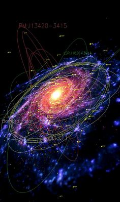 "n-a-s-a: "" A map of our galaxy the Milky Way, showing pulsars (red), planetary nebulae (blue), globular clusters (yellow), and the orbits of several stars """