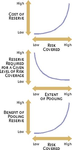Managing Risk to Avoid Supply-Chain Breakdown | MIT Sloan Management Review - Balancing Supply-Chain Risk/Reward Relationships.