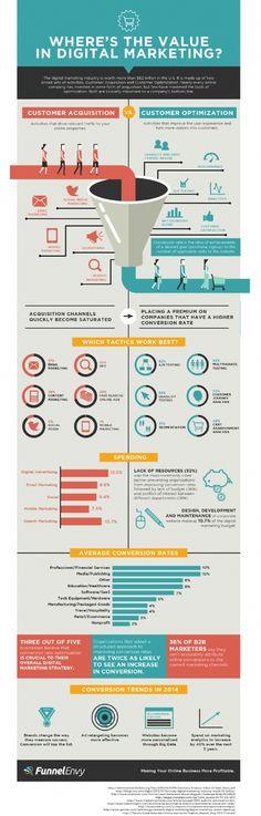 Comment créer de la valeur grâce au marketing digital