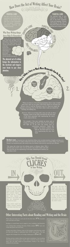 ... Everyone spends some time for writing. It could be a list for shopping, a poem or a novel. But what is happening in our brain when we are actually writing. Today's info-graphic reveals how does writing affect our brain.