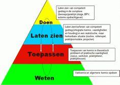 beroepsbekwaamheid-piramide_460px