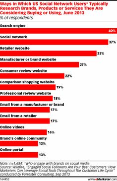 Social Media Weaves Its Way Through Customer Life Process - eMarketer. http://www.serverpoint.com/