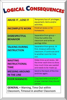 Classroom management for upper elementary can be a challenge. Try this teacher vs students classroom management game - Classroom Consequences, Classroom Discipline, Classroom Behavior Management, Classroom Rules, School Classroom, Classroom Decor, Behavior Incentives, Behaviour Management Strategies, Classroom Behavior Chart