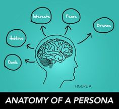 Create Authentic Personas to Drive Compelling Content Strategy #targetpersonas #contentstrategy #buyerpersona