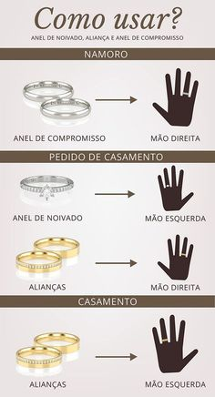 In which hand and finger is an engagement ring and wedding ring worn? - Poési Em qual mão e dedo se usa anel de noivado e aliança? Wedding Tips, Dream Wedding, Wedding Day, Marry Me, Wedding Planner, Wedding Inspiration, Cool Stuff, Wedding Dresses, Rings