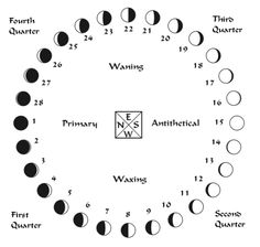 The lunar phase or phase of the moon is the shape of the illuminated (sunlit) portion of the Moon as seen by an observer, usually on Earth. Description from pixgood.com. I searched for this on bing.com/images