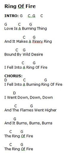 Ring of Fire - Capo 1 - Verse (all string pluck); Chorus (triple pluck). Strum: D*UDU*UDU