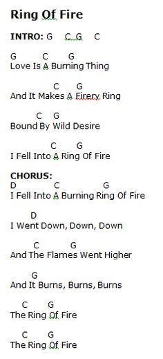 Ring of Fire - Capo 1 - Verse (all string pluck); Chorus (triple pluck). Strum: D*UDU*UDU
