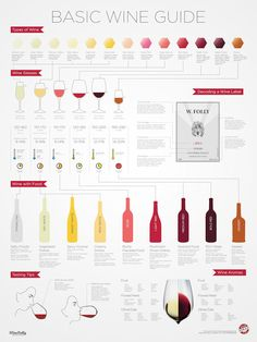 Here's a Chart That Makes Pairing Wine With Food Easy - Cosmopolitan