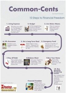 Financial common sense is not common knowledge nor is it common practice! Ten key steps to provide the common sense for your euros and cents. Career Development, Common Sense, Knowledge, Facts