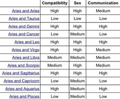 aries compatibility chart - Google Search
