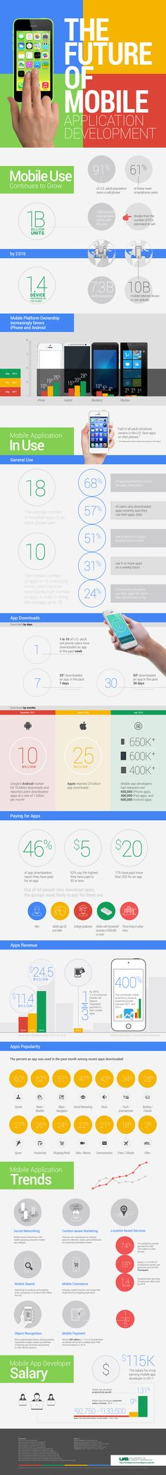 The Future is Bright for the Mobile App Industry [Infographic] #mobile #infographic