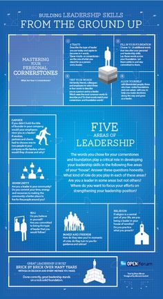 Building Leadership Skills from the Ground Up Infographic