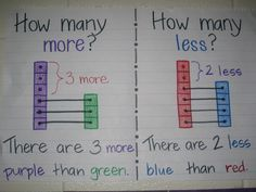 How many more and how many less anchor chart