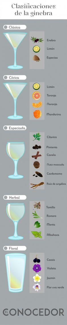 Clasificaciones de la ginebra - Revista El Conocedor