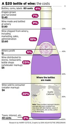 Infografia El costo de una botella de vino. Cost a bottle of wine - akataVino wineXtreme Vino y Gastronomía