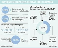 Pauta digital en Colombia
