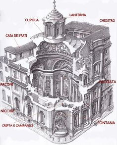 The San Carlo alle Quattro Fontane by architect Francesco Borromini was built in Rome Italy in Architecture Concept Drawings, Baroque Architecture, Classic Architecture, Historical Architecture, Ancient Architecture, Architecture Details, Architectural Antiques, Architectural Elements, Building Design