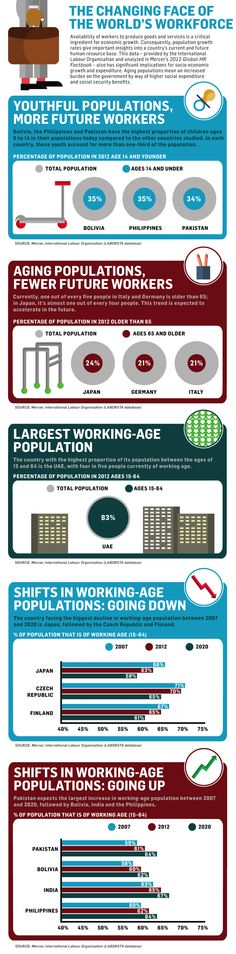 The Changing Face of the World's Workforce #infographic #infographic