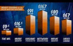 Presta atenção nesta imagem. Qual a actividade que mais fatura em todo o mundo?  Deixa a tua resposta nos comentários em baixo. http://carvalhohelder.com/&ad=pinterest