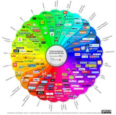 """Web 2.0 Tools in the pursuit of """"21st Century Skills"""""""
