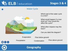 Recognise key features of rivers, discuss where rivers fit in the water cycle and debate the possible impacts if rivers dried up using this interactive Prowise Presenter resource. Don't have Presenter? Don't worry, click the link to create a free account.