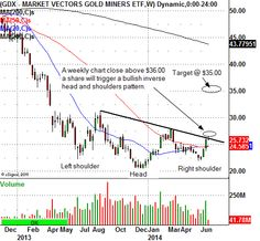 The Market Vectors Gold Miners ETF Could Be The Next Great Trade In 2014 - Blog Posts - traddr